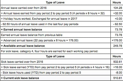 Usps Redesigns Leave Sections Of Paystub Postal Times
