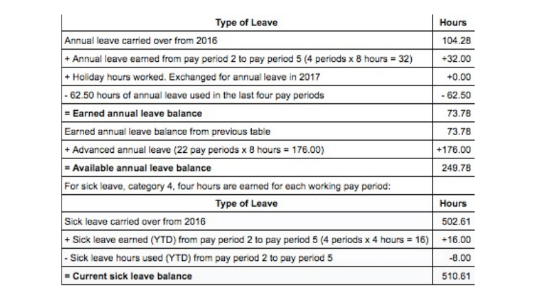 usps redesigns leave sections of paystub  u2013 postal times