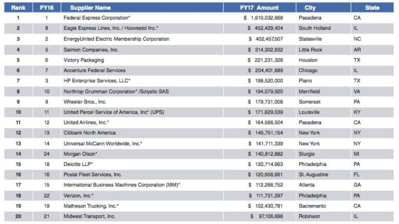 Transportation and Technology Contractors Lead 2017 List of