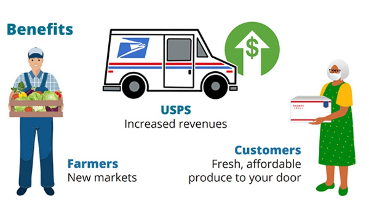 Could the Postal Service be used for fresh produce deliveries?
